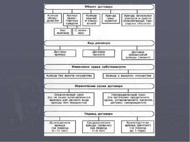 Права и обязанности арендодателя