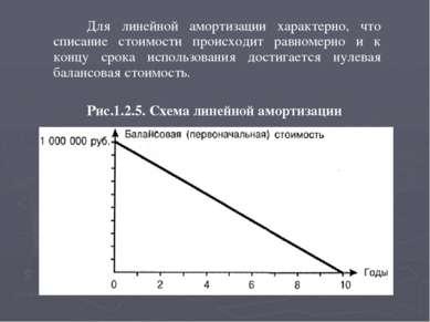 Для линейной амортизации характерно, что списание стоимости происходит равном...