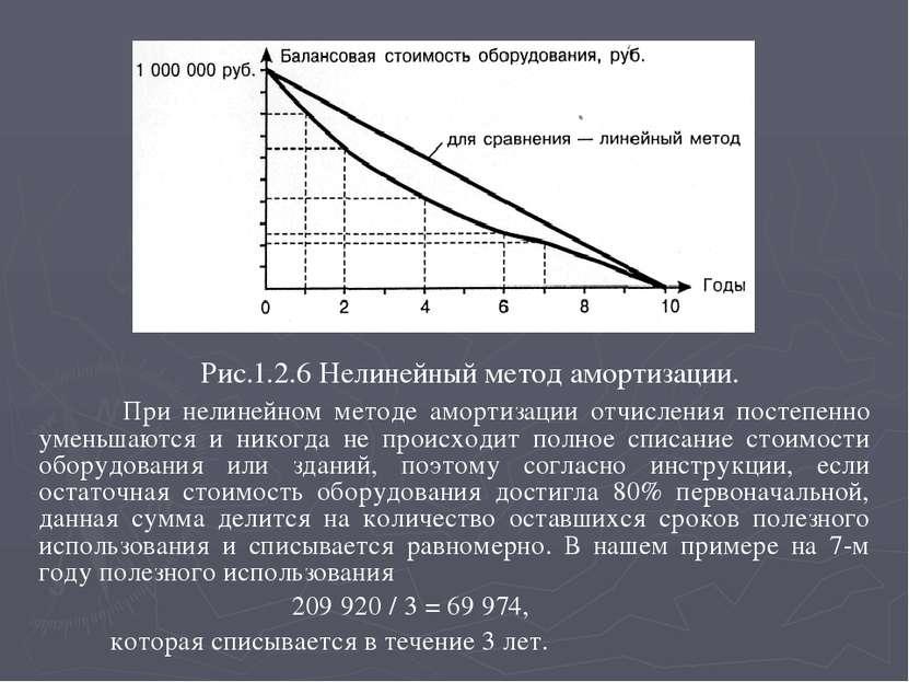 Рис.1.2.6 Нелинейный метод амортизации. При нелинейном методе амортизации отч...
