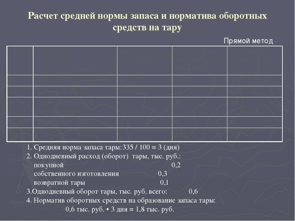 Расчет норматива оборотных средств по статье «Запасные части для ремонта» Рас...