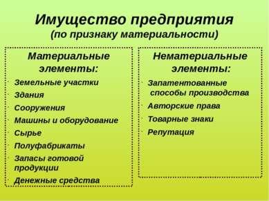 Имущество предприятия (по признаку материальности) Материальные элементы: Зем...