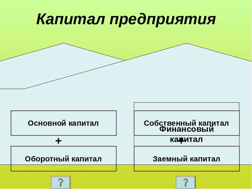 Капитал предприятия Реальный (физический) капитал Финансовый капитал Основной...
