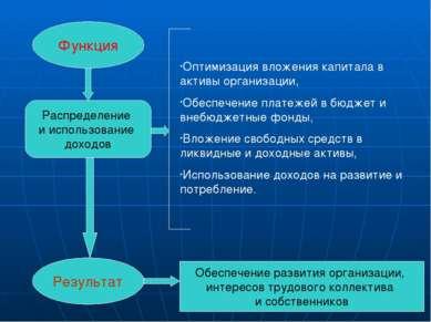 Функция Результат Распределение и использование доходов Оптимизация вложения ...