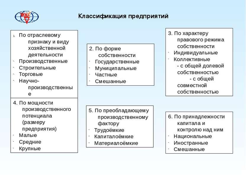 Классификация предприятий По отраслевому признаку и виду хозяйственной деятел...