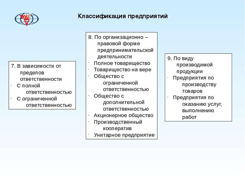 Классификация предприятий 7. В зависимости от пределов ответственности С полн...