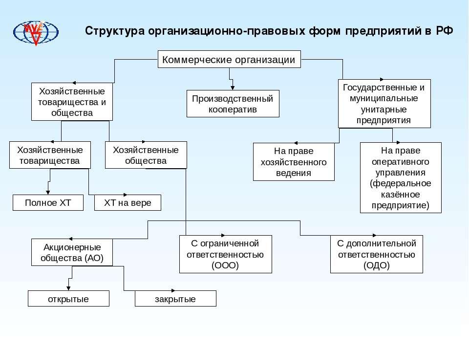 Структура организационно-правовых форм предприятий в РФ Коммерческие организа...