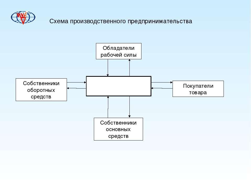 Схема производственного предпринимательства Предприниматель Обладатели рабоче...