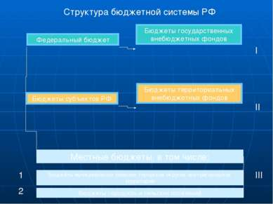 Структура бюджетной системы РФ Федеральный бюджет Бюджеты государственных вне...