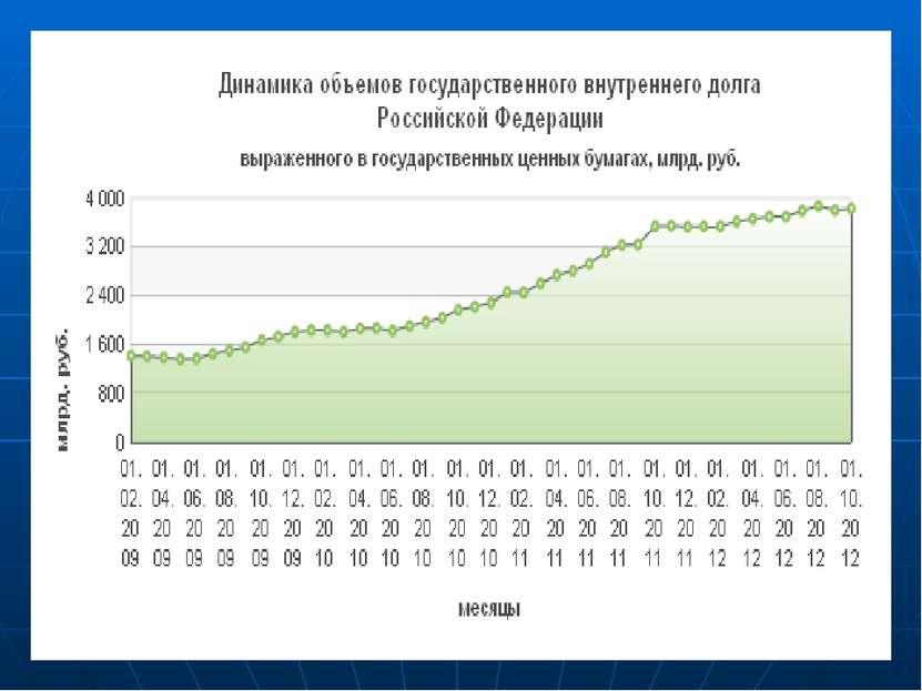 Государственный внешний долг 1. Несекьюритизированный перед странами – участн...
