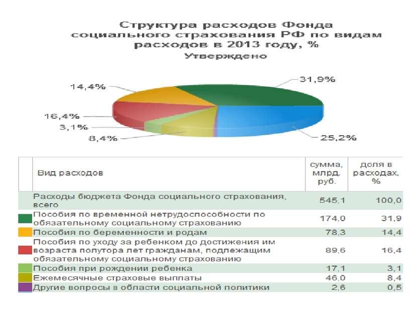 Задачи территориального ФОМС Реализация территориальных программ ОМС, соответ...