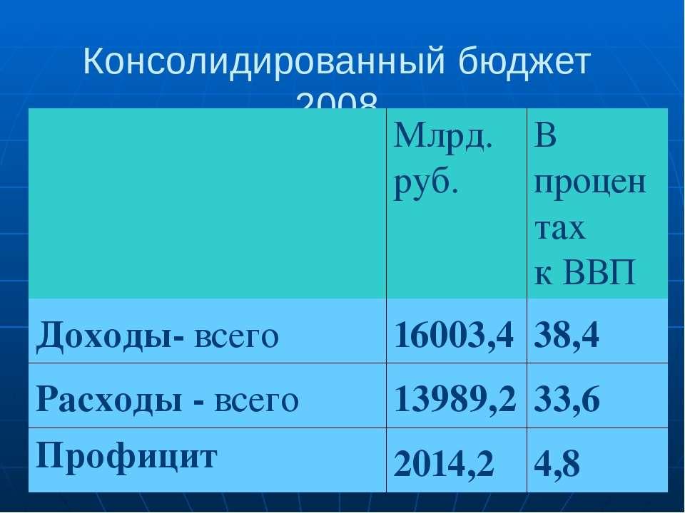 Консолидированный бюджет 2008 Млрд. руб. В процентах к ВВП Доходы-всего 16003...