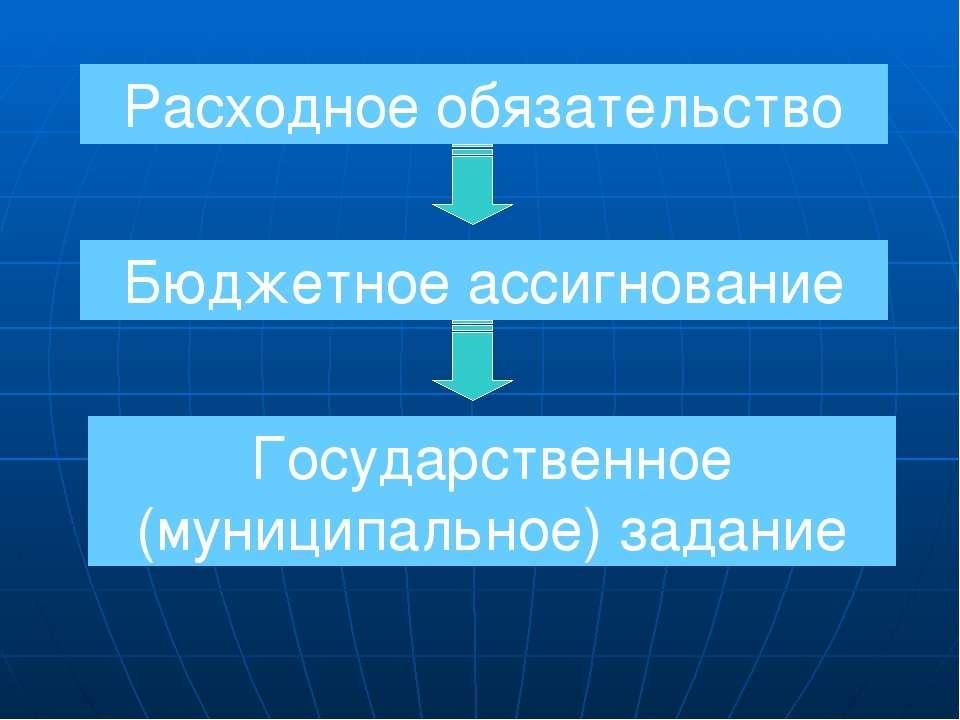 Расходное обязательство Бюджетное ассигнование Государственное (муниципальное...