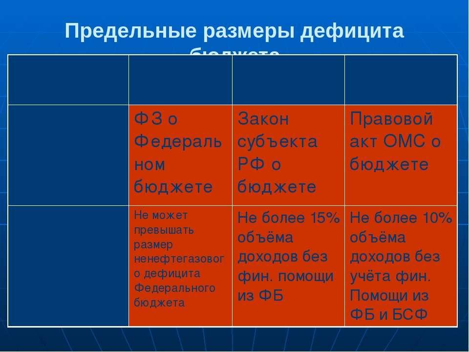 Предельные размеры дефицита бюджета Показатель РФ Субъекты РФ Муниципальные о...