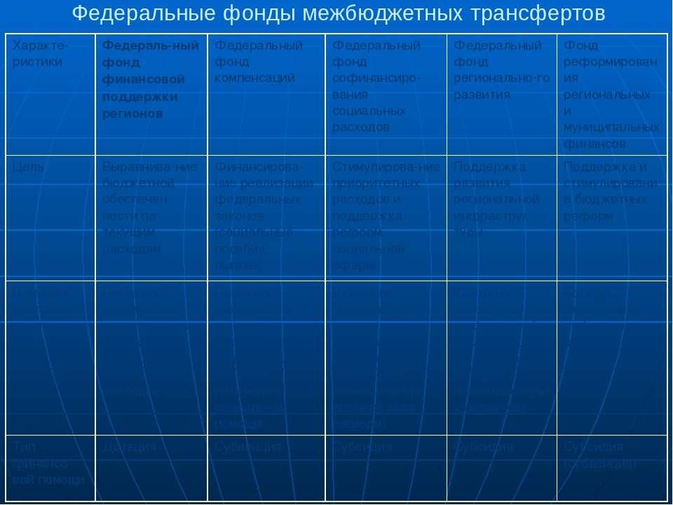 Федеральные фонды межбюджетных трансфертов Характе-ристики Федераль-ный фонд ...