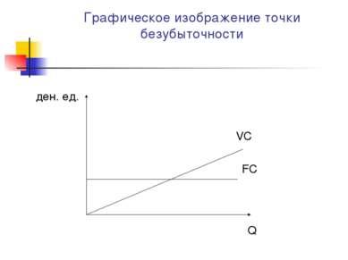 Графическое изображение точки безубыточности VC FC Q ден. ед.