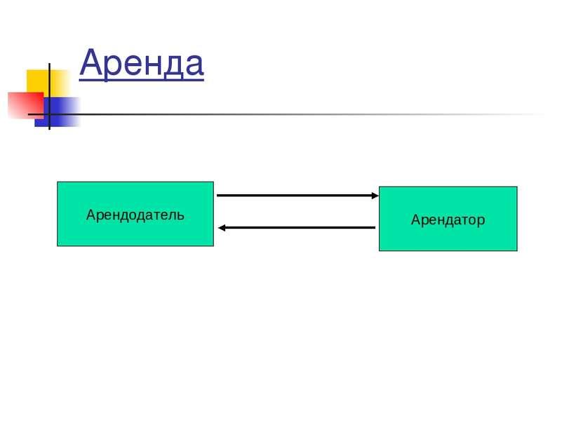 Аренда Арендодатель Арендатор