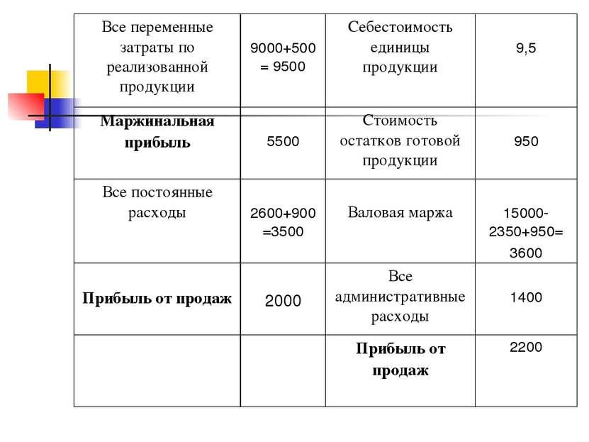 Все переменные затраты по реализованной продукции 9000+500= 9500 Себестоимост...