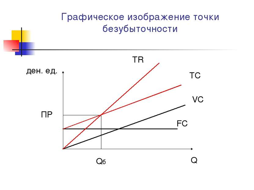 Графическое изображение точки безубыточности Q ден. ед. VC FC TC TR Qб ПР