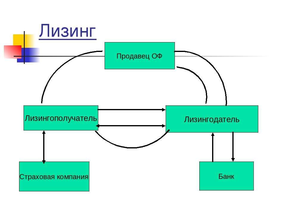 Лизинг Лизингополучатель Лизингодатель Продавец ОФ Банк Страховая компания