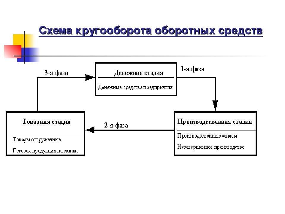 Схема кругооборота оборотных средств