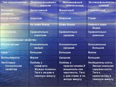 Тип телосложения Эндоморфныйпикнический Мезоморфный атлетический Эктоморфныйл...