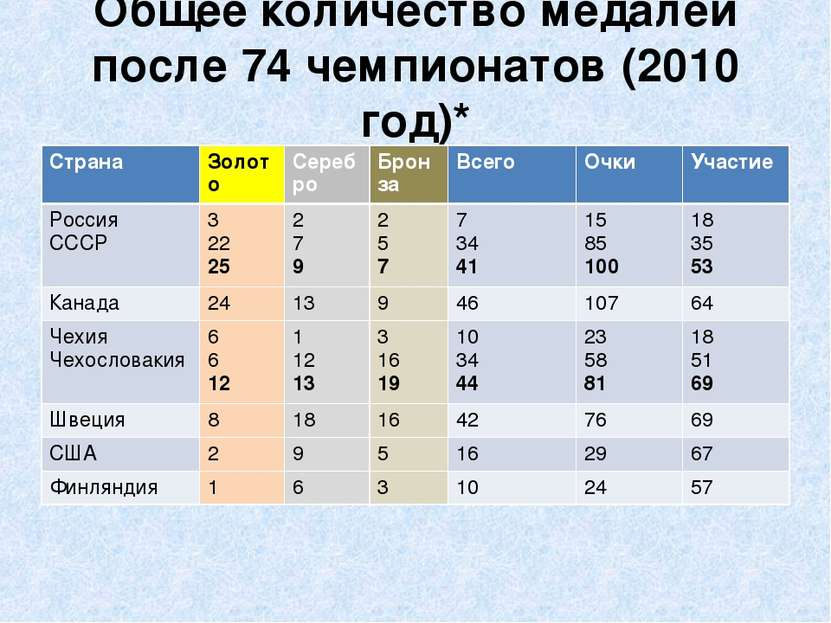 Общее количество медалей после 74 чемпионатов (2010 год)* *(6 Команд) Страна ...