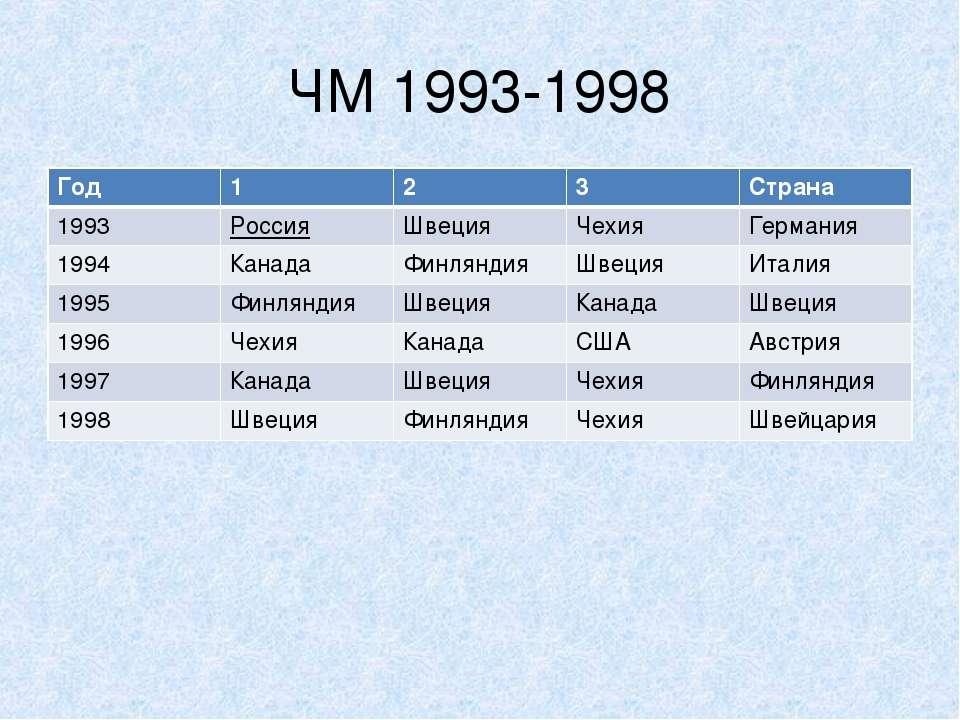 ЧМ 1993-1998 Год 1 2 3 Страна 1993 Россия Швеция Чехия Германия 1994 Канада Ф...