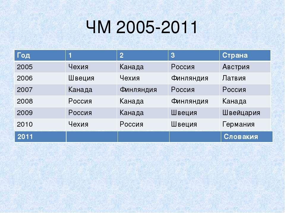 ЧМ 2005-2011 Год 1 2 3 Страна 2005 Чехия Канада Россия Австрия 2006 Швеция Че...