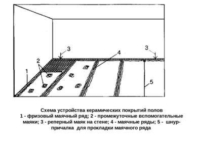 Схема устройства керамических покрытий полов 1 - фризовый маячный ряд; 2 - пр...