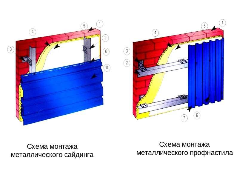 Схема монтажа металлического сайдинга Схема монтажа металлического профнастила