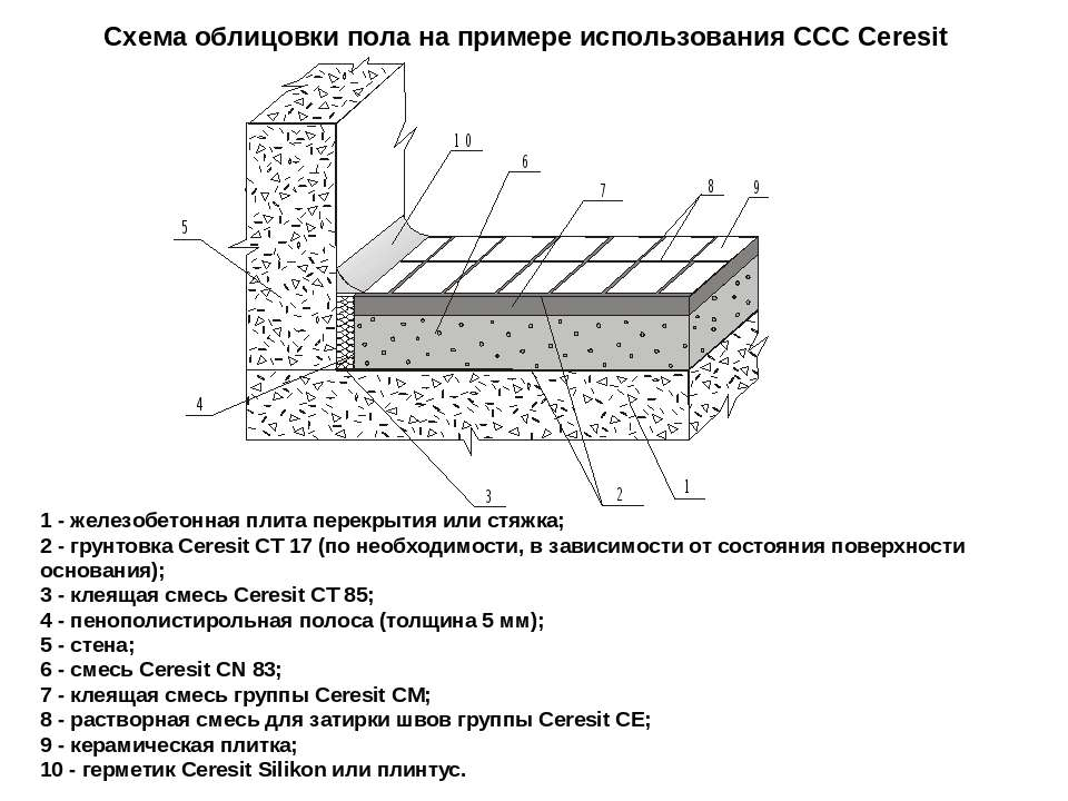1 - железобетонная плита перекрытия или стяжка; 2 - грунтовка Ceresit СТ 17 (...