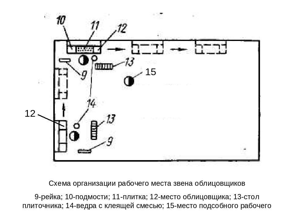 Схема организации рабочего места звена облицовщиков 9-рейка; 10-подмости; 11-...