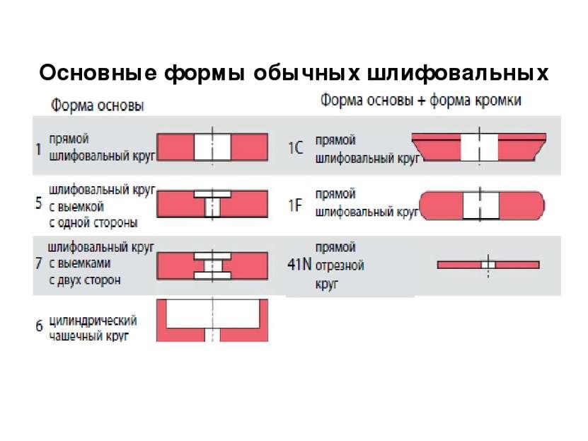 Основные формы обычных шлифовальных кругов