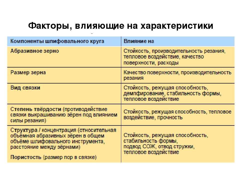 Факторы, влияющие на характеристики шлифовального круга