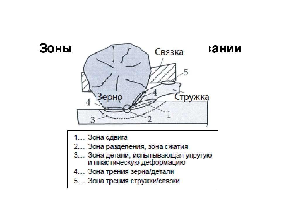 Зоны контакта при шлифовании