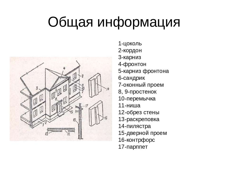 Общая информация 1-цоколь 2-кордон 3-карниз 4-фронтон 5-карниз фронтона 6-сан...