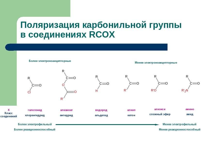 Поляризация карбонильной группы в соединениях RCOX Х Класс соединений Более э...