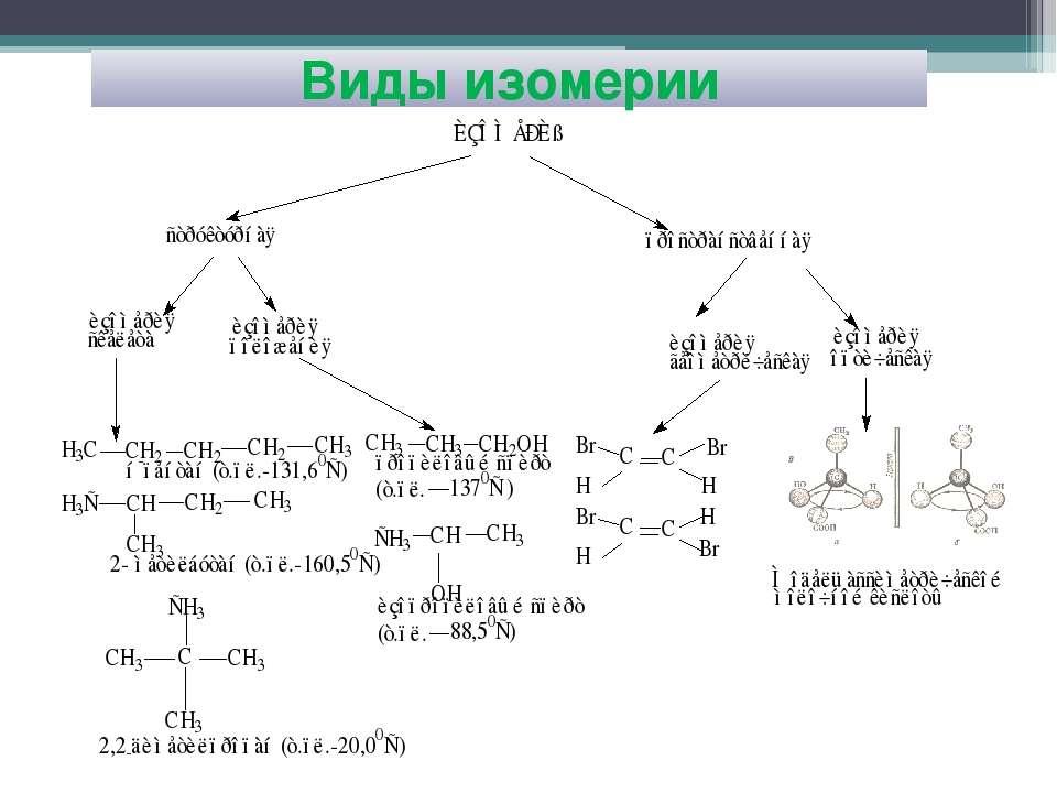 Виды изомерии