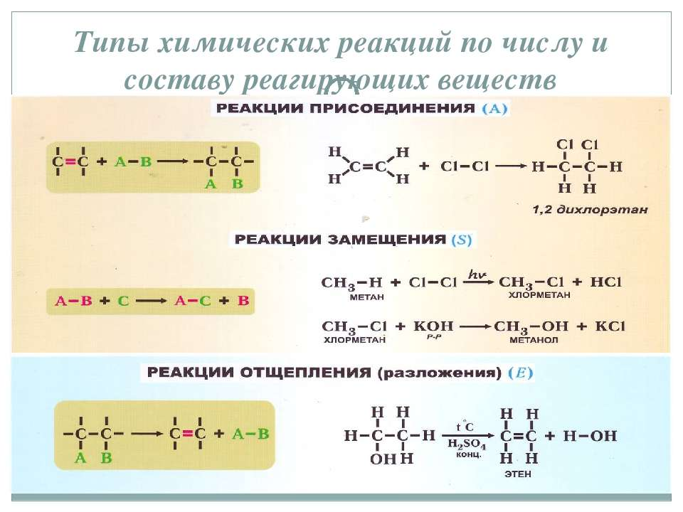 Типы химических реакций по числу и составу реагирующих веществ