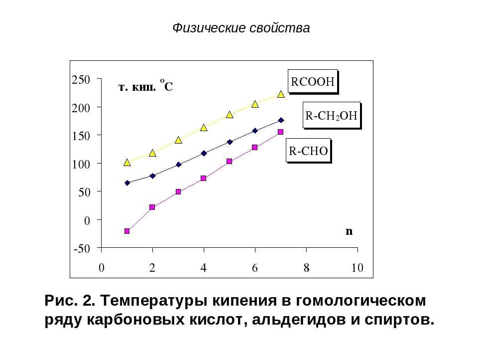 Физические свойства Рис. 2. Температуры кипения в гомологическом ряду карбоно...