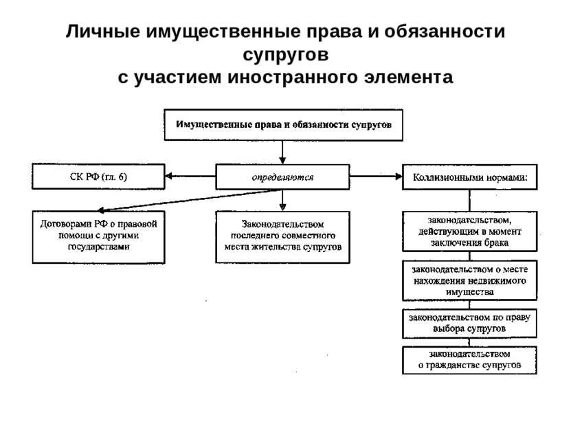 Беспалов личные и имущественные права ребенка Олег