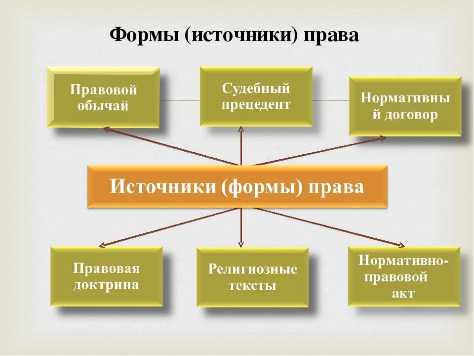 в рф (источники) права шпаргалка формы
