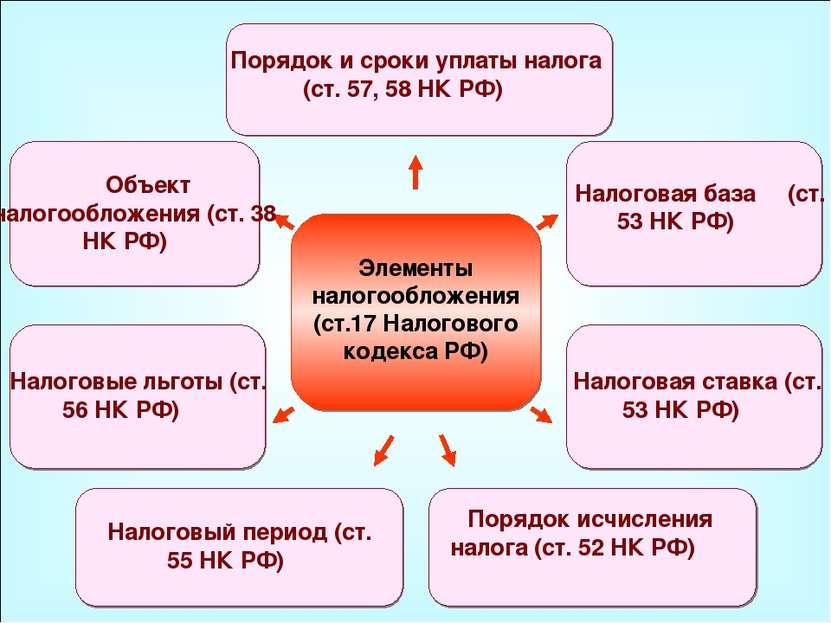 49 элементы налогообложения (ст17 налогового кодекса рф) объект налогообложения (ст 38 нк рф)