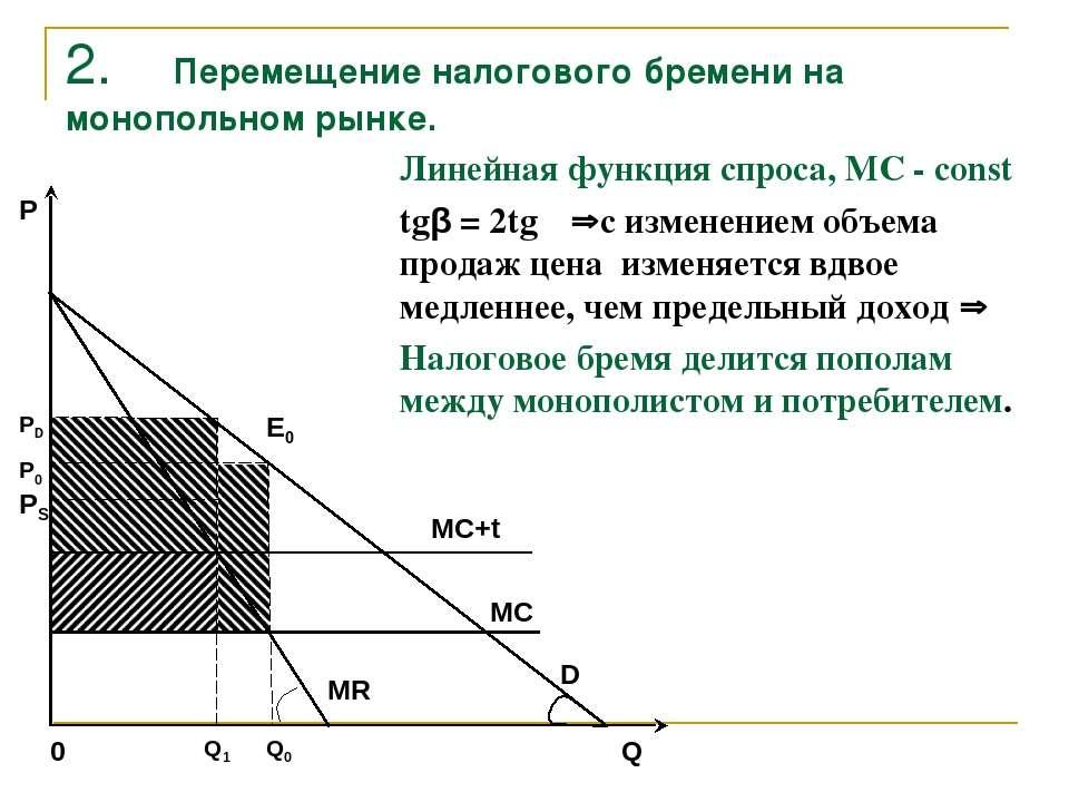Перемещение налогового бремени на монополизированном рынке курсовая работа