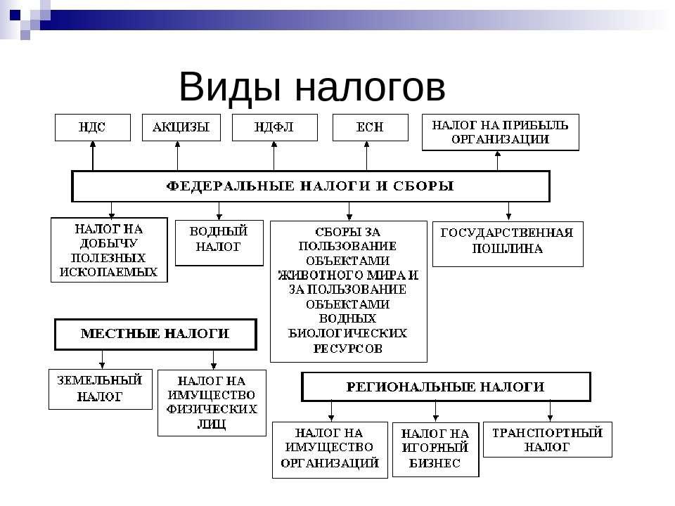 шпаргалка.налогообложения бюджетных учреждений
