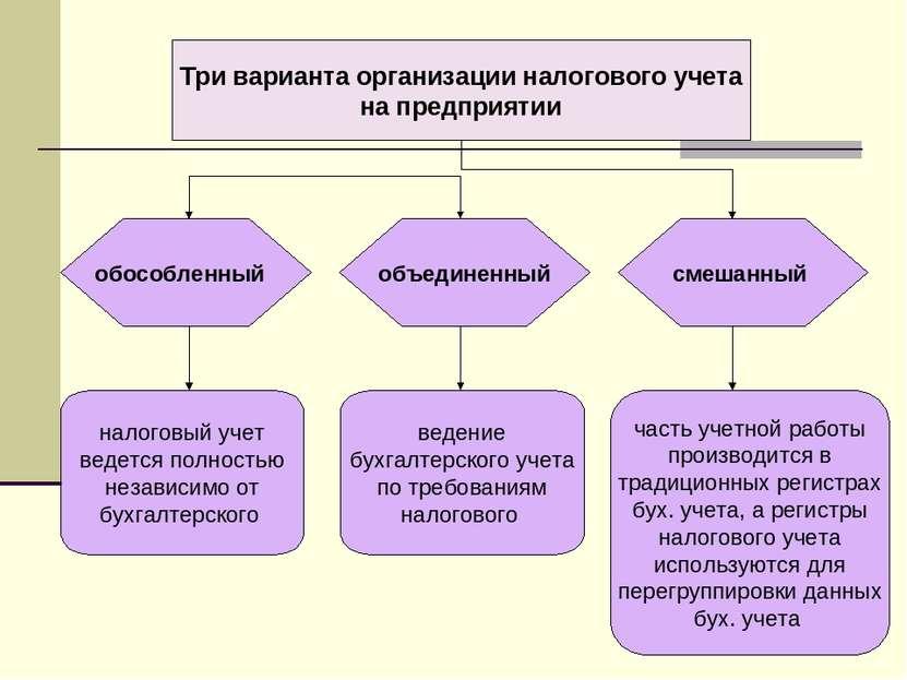 Три варианта организации налогового учета на предприятии обособленный смешан...