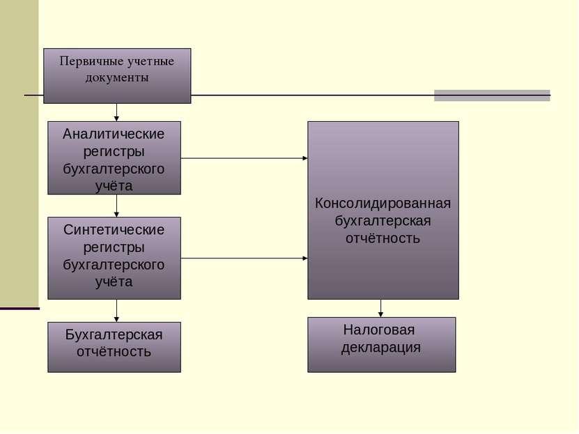 Консолидированная бухгалтерская отчётность Аналитические регистры бухгалтерск...