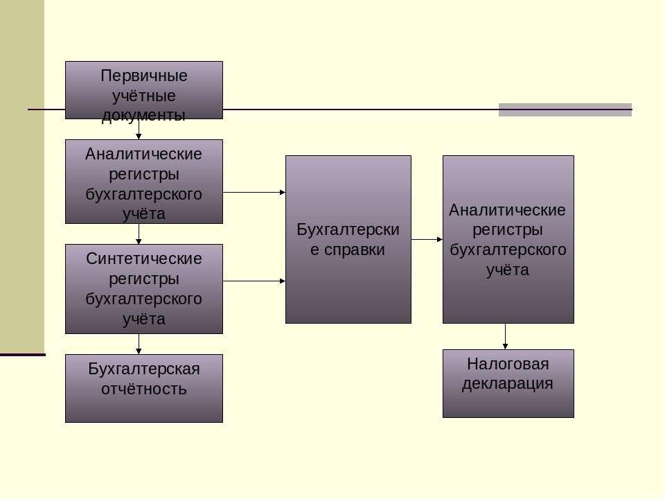 Первичные учётные документы Аналитические регистры бухгалтерского учёта Синте...