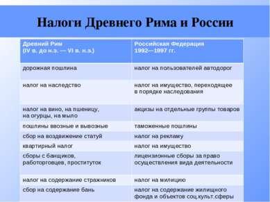 Налоги Древнего Рима и России Древний Рим (IV в. до н.э. — VI в. н.э.) Россий...