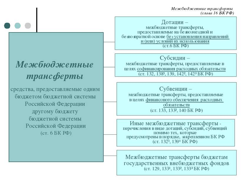 Межбюджетные трансферты (глава 16 БК РФ) Межбюджетные трансферты средства, пр...